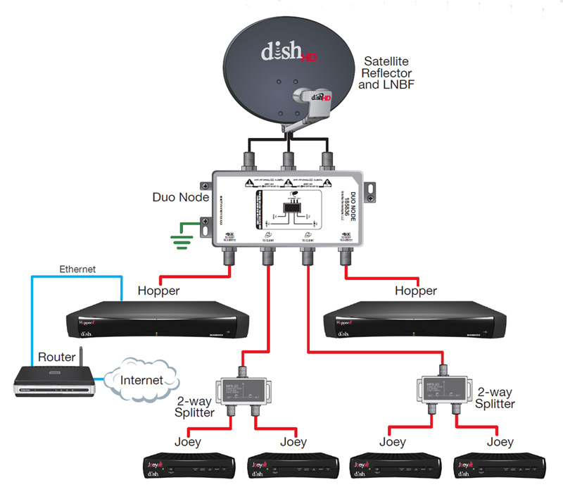 directv swm 32 wiring diagram alpine ktp 445 smartproxyfo for dish network 3 tuners : 40 images - diagrams | 138dhw.co