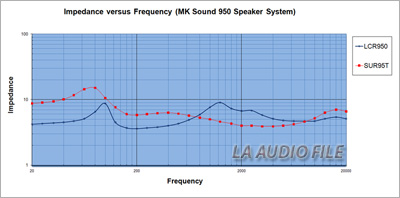 Product Review - MK Sound 950 Speaker System