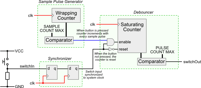 3 phase start stop switch wiring diagram contactor coil debouncing the lab book pages example digital