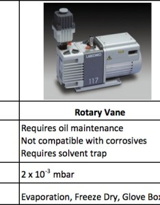 Diagphragm type vacuum pump rotary vane and combination hybrid comparison also how to choose  for sample prep evaporation labconco rh
