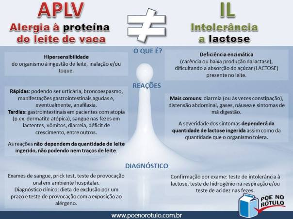 APLV-x-IL