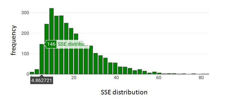 SSE distribution Arabidopsis Col-0
