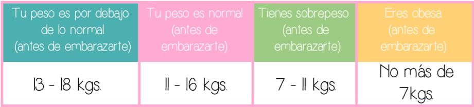Cuanto es normal aumentar de peso en el embarazo