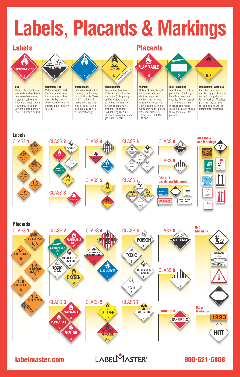 medium resolution of the hazmat labels placards and markings infographic