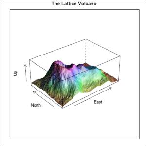 Lattice Volcano