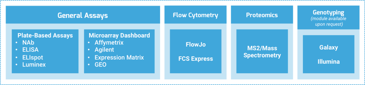 LabKey Server Framework for Plate-based assays, microarray dashboard, flow cytometry assays, proteomics assays, genotyping metadata integration