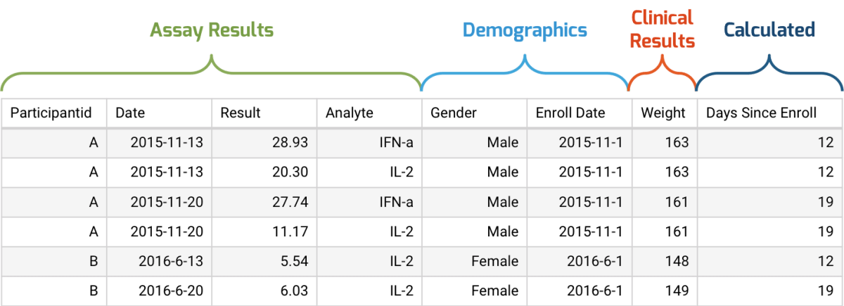 Integration of assay results with clinical data, demographics, and calculated values.