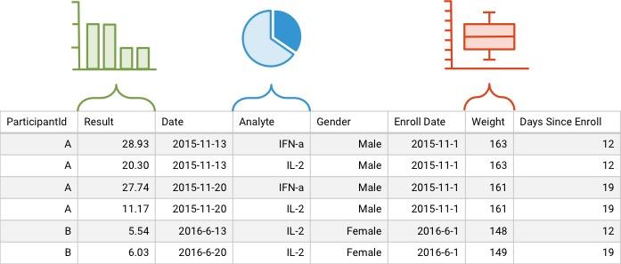 LabKey Server Quick Column Visualization for scientific data within data grids