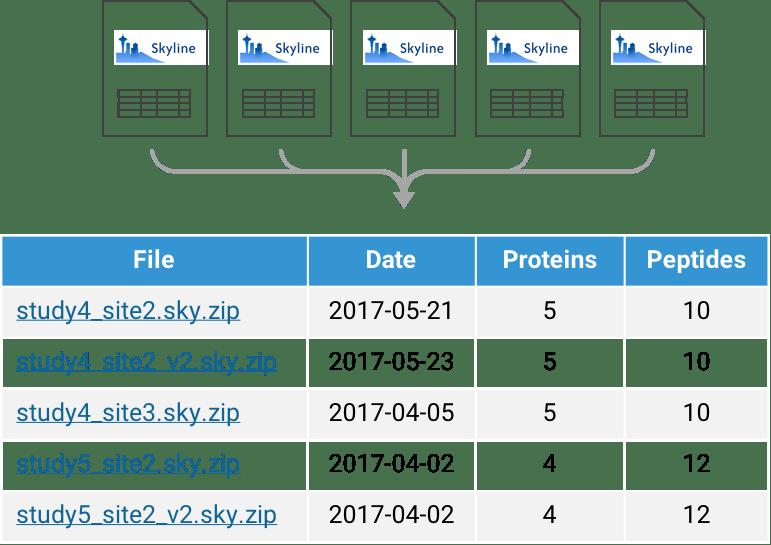 Skyline document management software