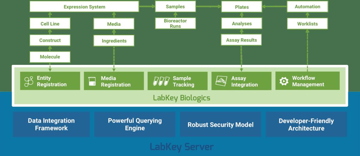 LabKey Biologics - Biologics Registration, Biologics Data Management Software Solution