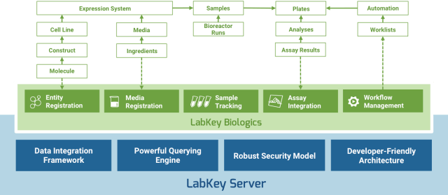 LabKey Biologics - Biologics Registration, Biologics Data Management Software Solution