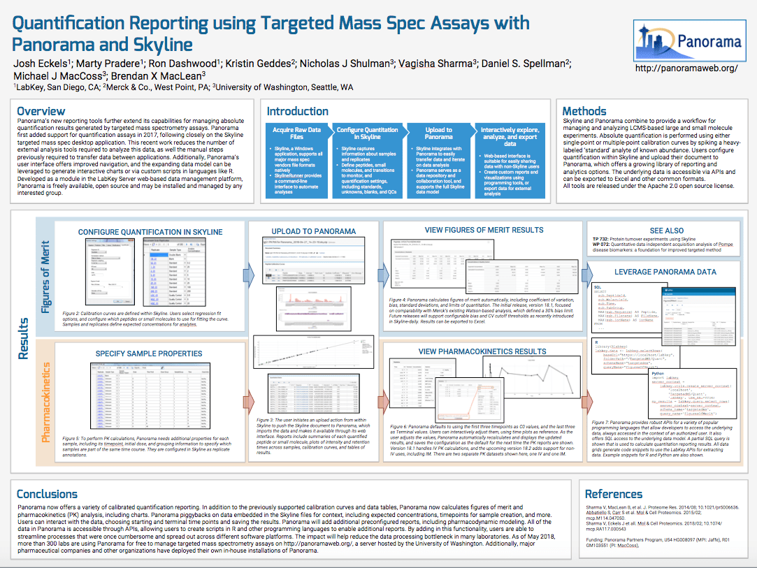Quantification reporting using targeted mass spec assays with Panorama and Skyline