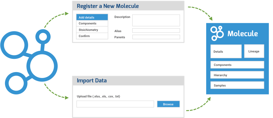 LabKey Biologics Entity Registration Software Tools for molecules, molecular species, nucleotide sequences, protein sequences, expression systems, constructs, vectors, and cell lines
