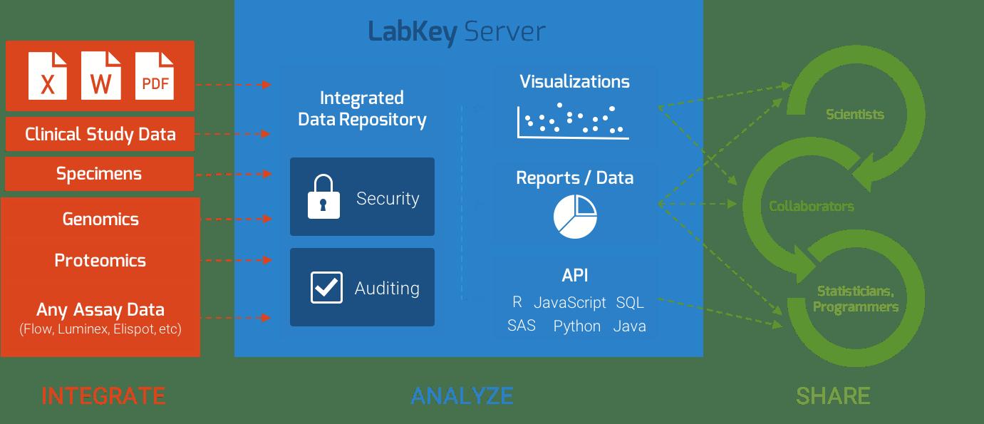 LabKey Server open source platform for scientific data integration and scientific data management.