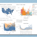 Tableau Integration with LabKey for Research Data Visualizations