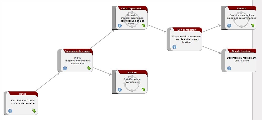 openerp7_Processus