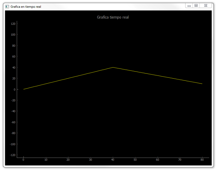 pyQtGraph con una línea básica