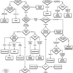 Venn Diagram For Real Number System 4 Wire Trailer Wiring Ein Flussdiagramm Der Alternativen Medizin  Laborjournal