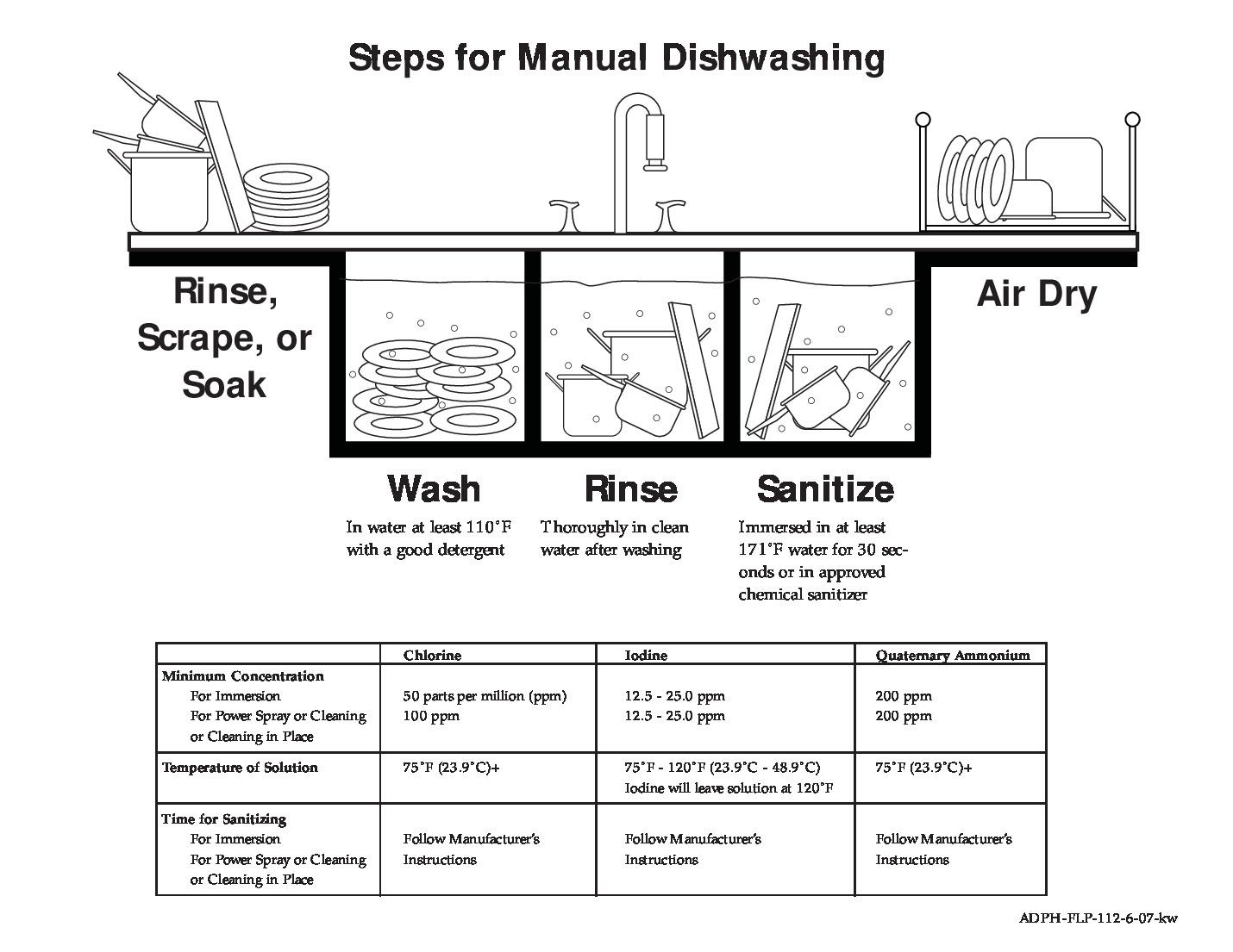 Free Alabama Manual Dishwashing Labor Law Poster 2021
