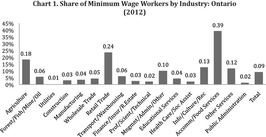 Section 2: Minimum Wage in Ontario: Profile and Trends