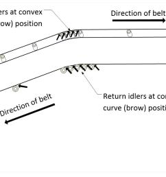 illustration showing belt conveyor pinch points a pinch point can be located at a head [ 2458 x 852 Pixel ]