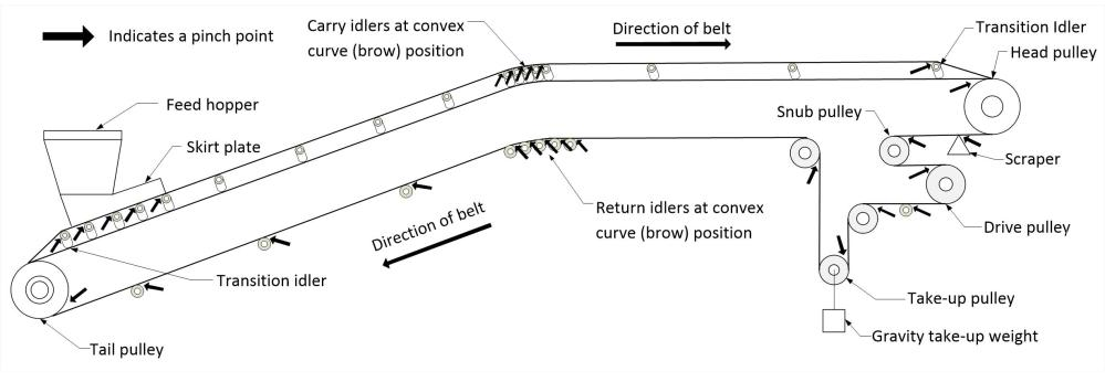 medium resolution of illustration showing belt conveyor pinch points a pinch point can be located at a head