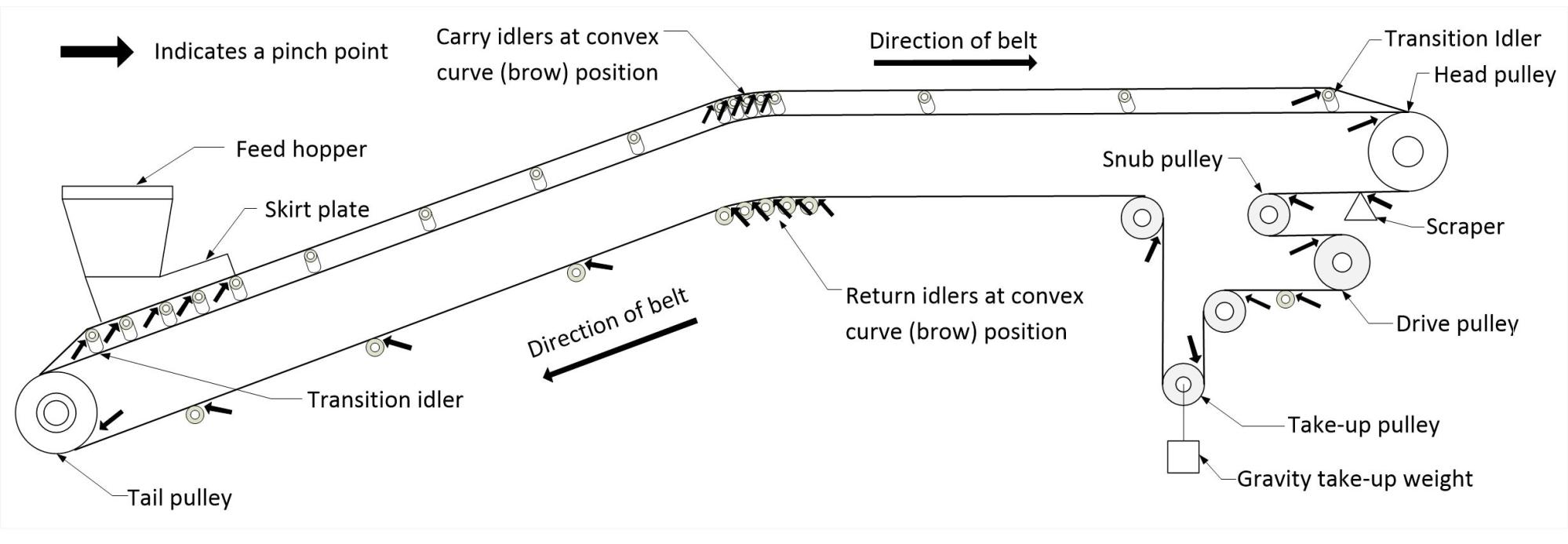 hight resolution of illustration showing belt conveyor pinch points a pinch point can be located at a head
