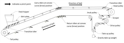 small resolution of illustration showing belt conveyor pinch points a pinch point can be located at a head