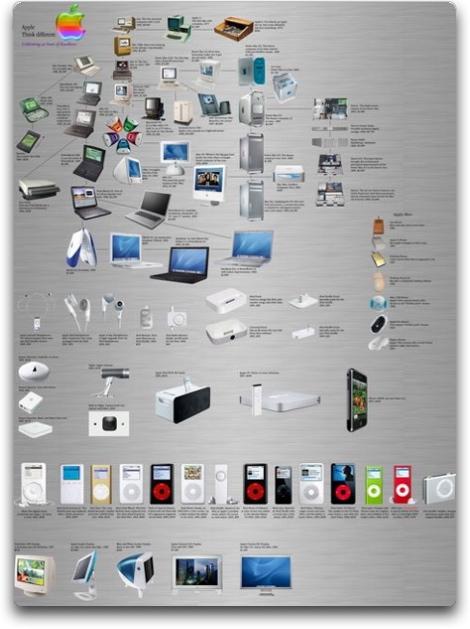 todos los productos de apple