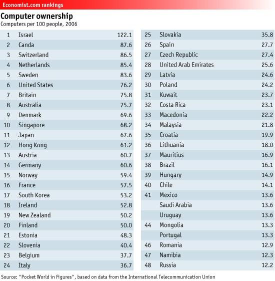 El mundo en figuras: Porcentaje de computadoras en la población de distintos países