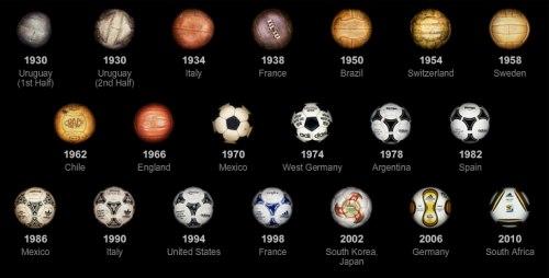 La evolución del balón