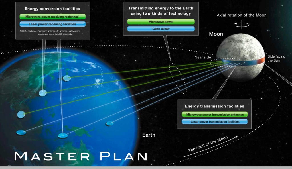 Un cinturón de paneles solares en la Luna 1
