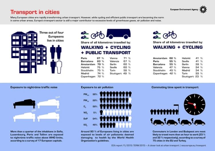 Mejores ciudades europeas pasear circular bici
