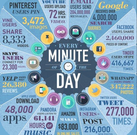 Infografia que pasa en Internet durante un minuto