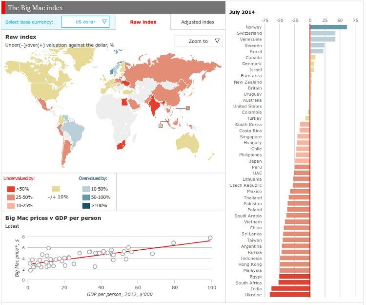 El Índice Big Mac y otras formas raras de medir la economía