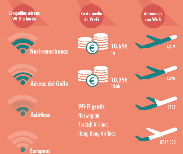 Infografia Rumbo aerolineas Wifi a bordo 2