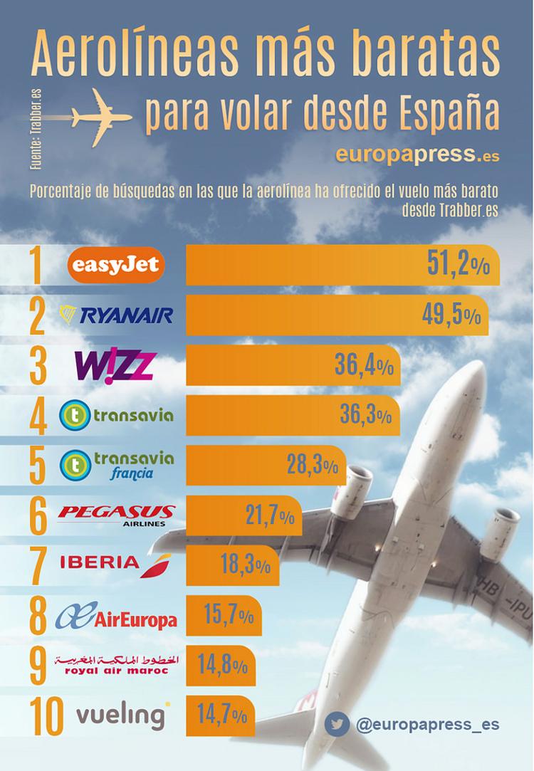 Aerolineas mas baratas operan España