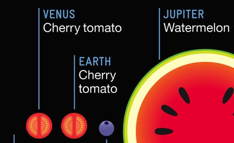 El tamaño relativo de los planetas comparado con frutas