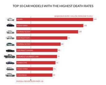 Los 10 modelos de coche con la tasa de muerte más alta (en USA) 2