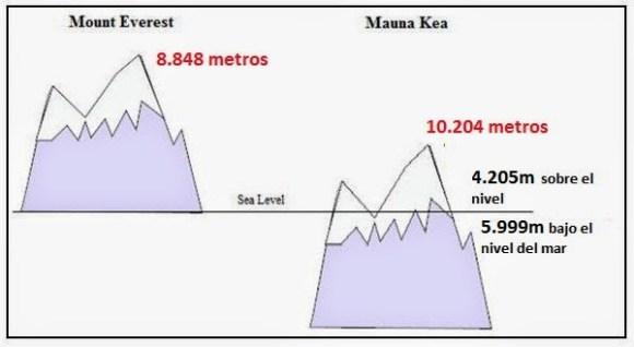 Mauna Kea - Everest