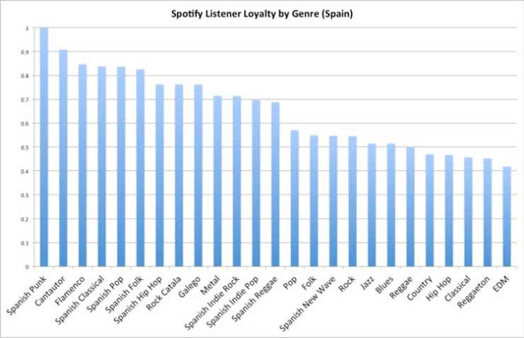 spain-loyalty