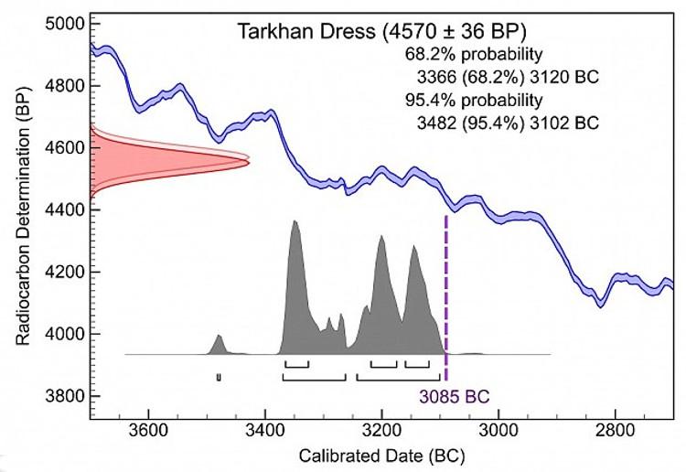 Encuentran Egipto vestido mas antiguo Historia 2