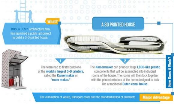 Infografia tecnicas construccion futuro 2