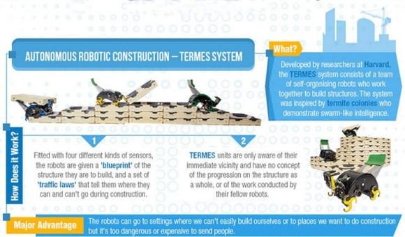Infografia tecnicas construccion futuro
