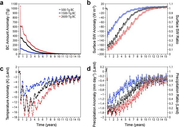 Evolución de las temperaturas tras el impacto