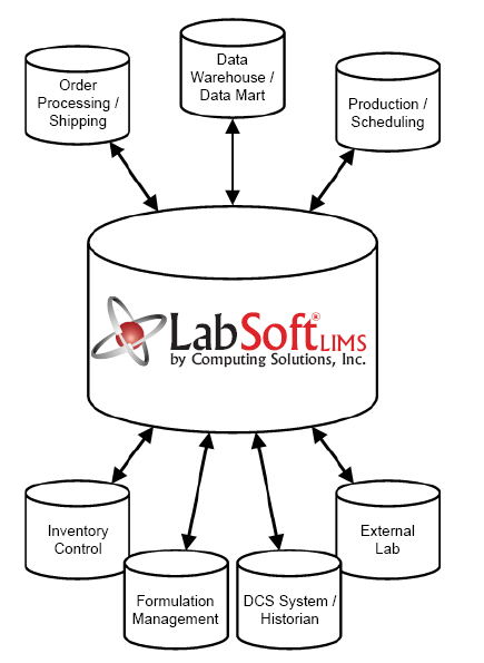 LabSoft LIMS Interfacing: Equipments and Business Systems