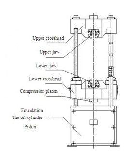 Universal Computer Control Hydraulic Tensile Testing Lab