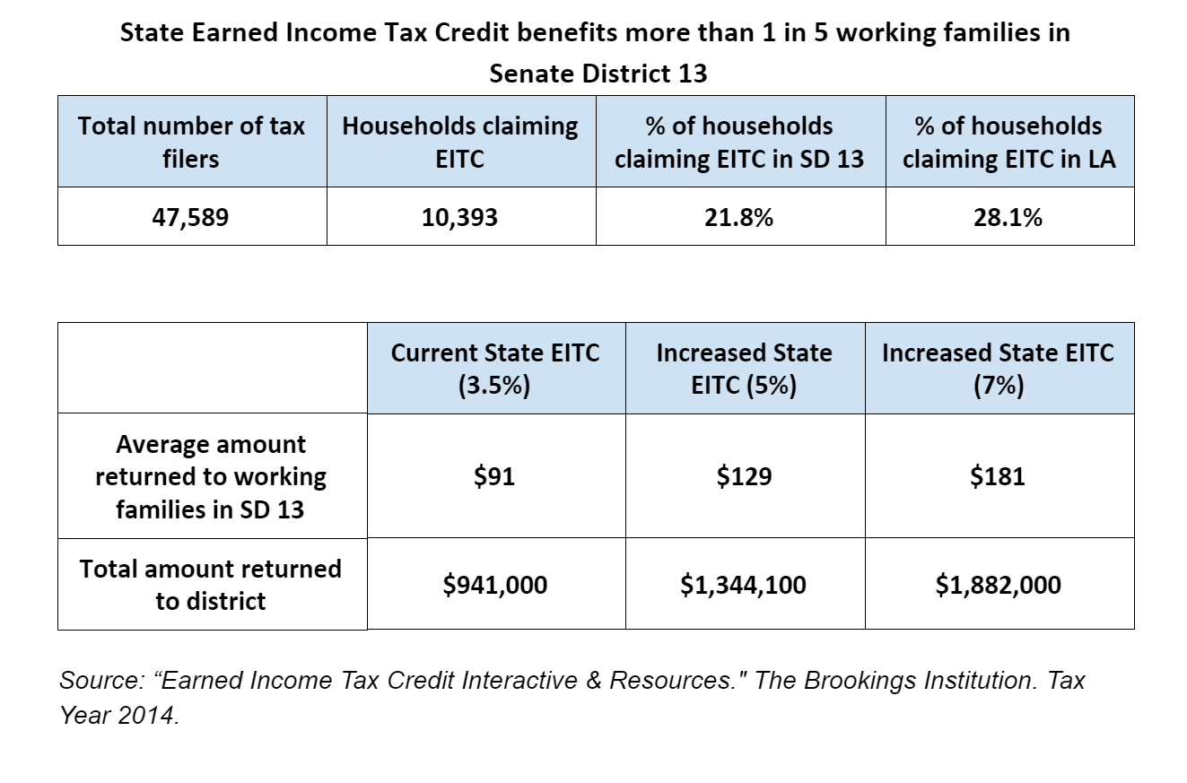 The Impact Of Louisiana S Earned Income Tax Credit By State Senate District Louisiana Budget