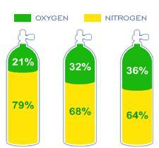 Plongée aux mélanges : le Nitrox