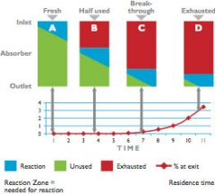 Taux d'absorption du CO2 par la chaux